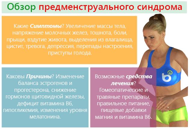 ПМС, симптомы