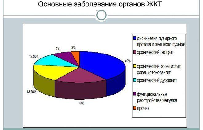 Основные заболевания органов ЖКТ