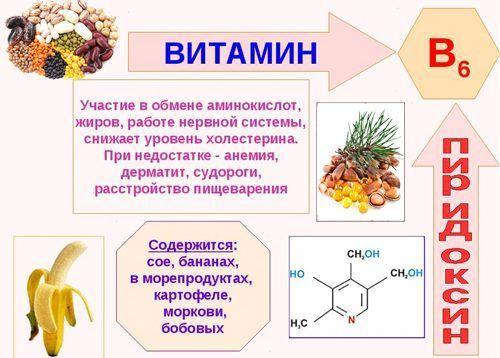 Дефицит витамина B6