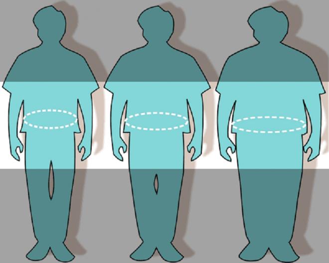 Отложение жировых тканей по женскому типу