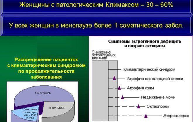 Патологический климакс