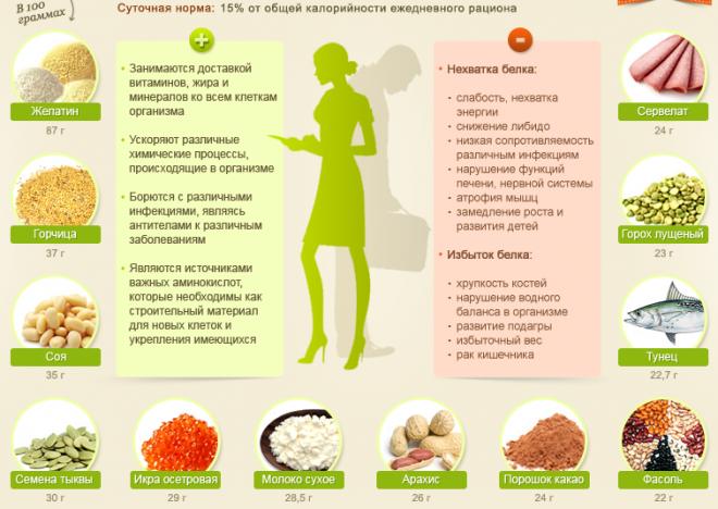 Нежирная белковая пища