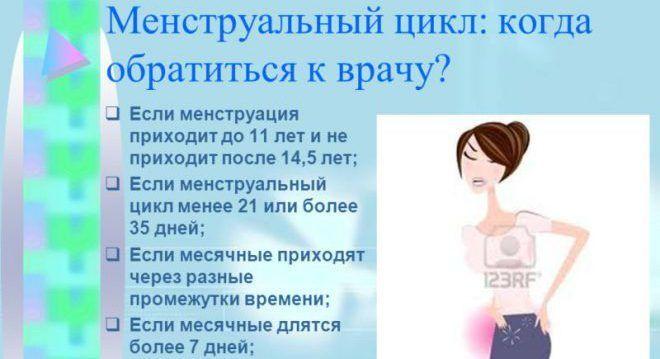 Восстановление менструационного цикла после диеты