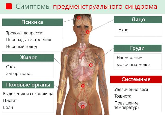 Классические симптомы предменструального синдрома