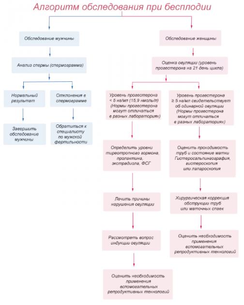 Методы диагностики бесплодия