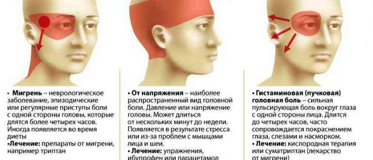 Почему болит правая сторона головы