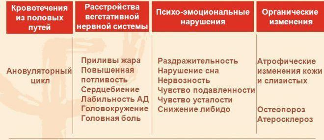 Этапы климактерия