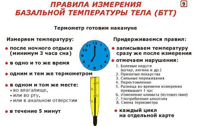 Измерения базальной температуры